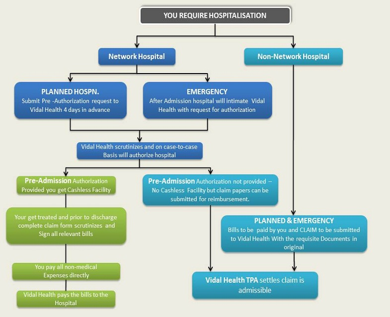 Health Insurance Claims Process Flow Diagram Claims